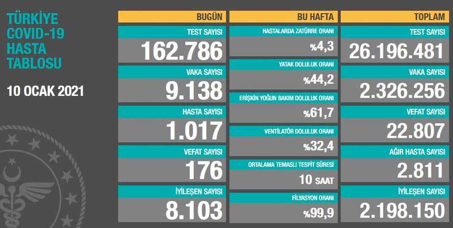 Türkiye'de toplam ölüm 22.807 oldu