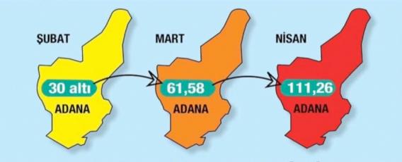 Adana'da vaka sayısı 2 ayda 3.5 kat arttı
