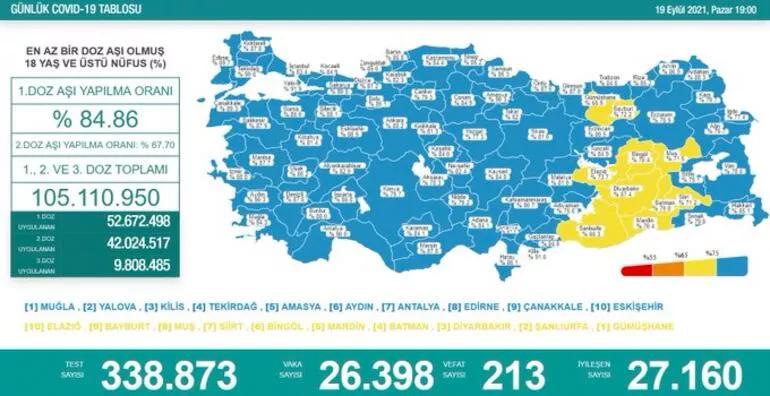 19 Eylül'de coronadan 213 kişi hayatını kaybetti